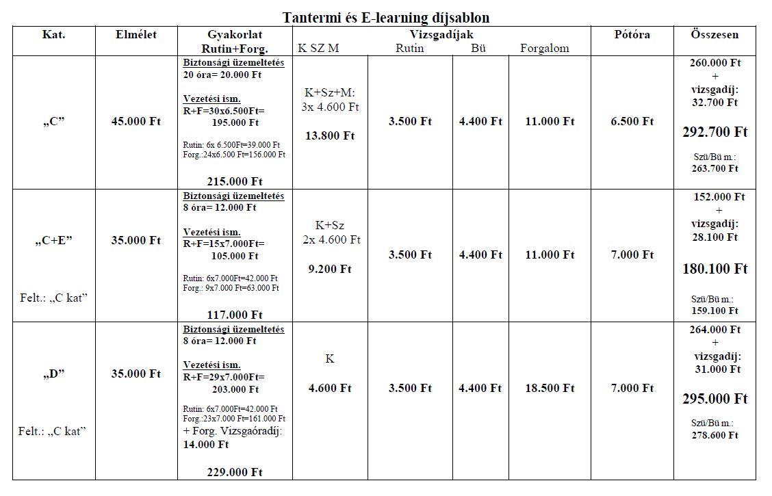 Tantermi oktatás díjsablon C, C+E, D